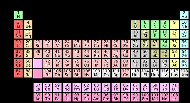 periodická tabulka prvků